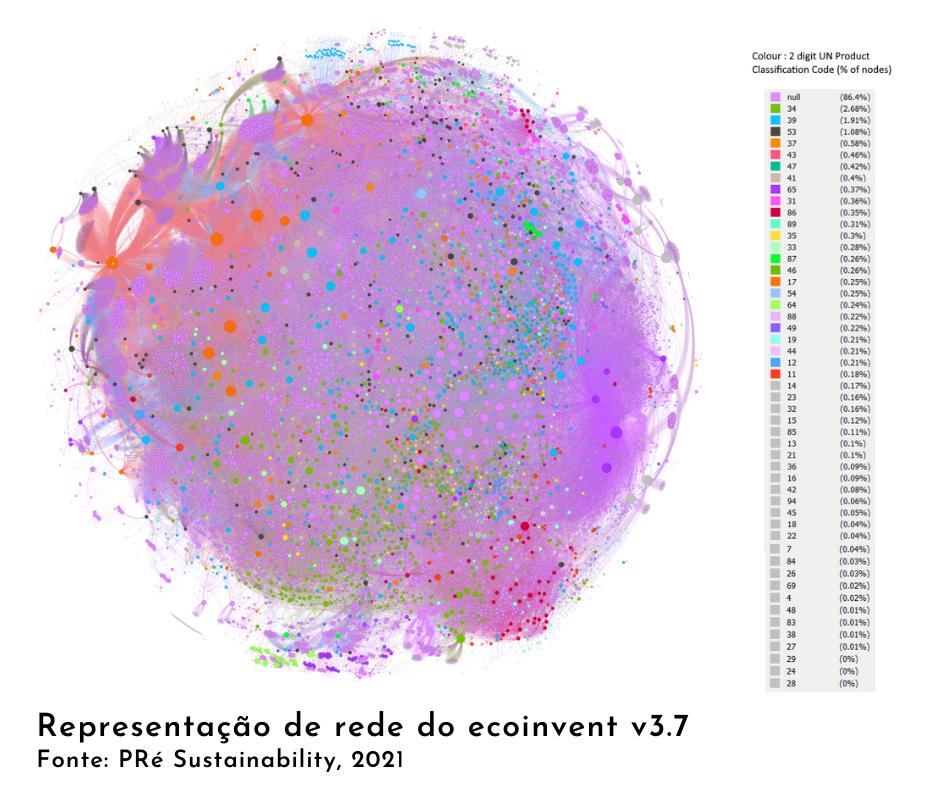 Ciência das Redes e Avaliação do Ciclo de Vida